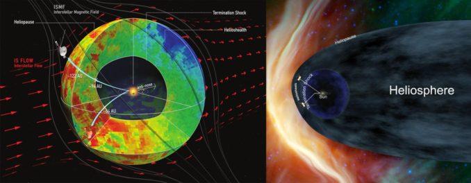 Diese Grafik verdeutlicht die Form der Heliosphäre, wie sie aus neuen Daten abgeleitet wurde (links), im Vergleich zu einem Alternativmodell mit einem kometenähnlichen Schweif (rechts). (Credits: Dialynas, et al. (left); NASA (right))
