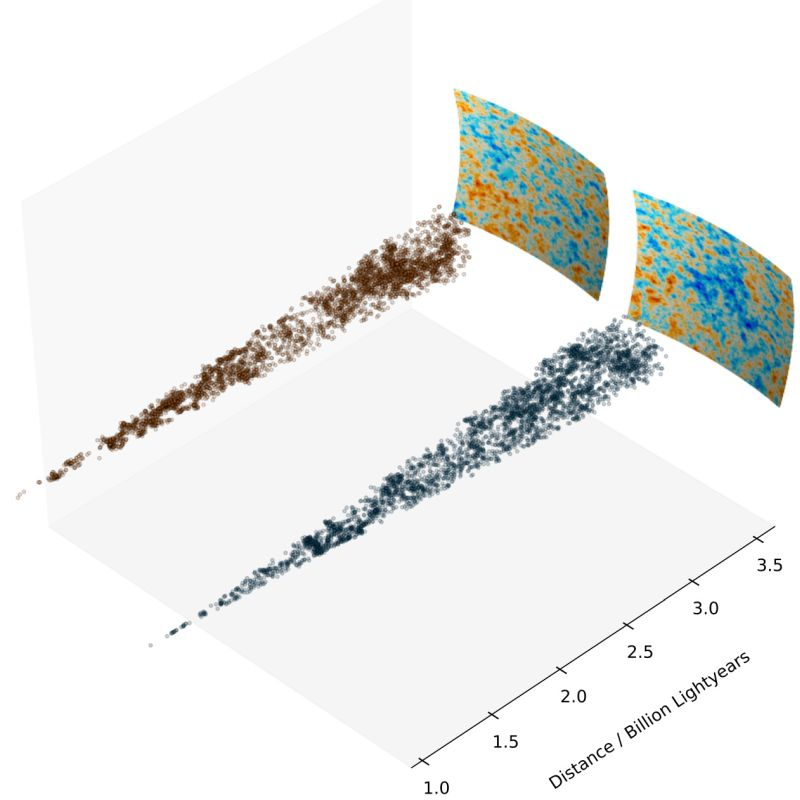 3D-Verteilung der Galaxien im Vordergrund des Cold Spot, wobei jeder Punkt einer Galaxie entspricht. Die Verteilung im Cold Spot (schwarze Punkte, rechts) wird mit einem Gebiet ohne Cold Spot verglichen (rote Punkte, links). Die Anzahl und Größe der Regionen mit geringer Galaxiendichte ist in beiden Gebieten ähnlich, was es schwierig macht, die Existenz des Cold Spot mit der Präsenz von Voids zu erklären. (Credit: Durham University)