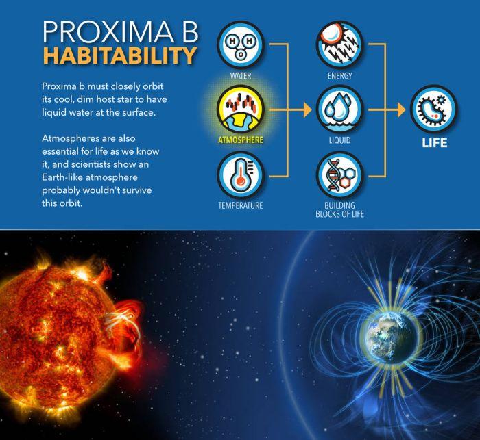In seiner Umlaufbahn könnte der Exoplanet Proxima b eine erdähnliche Atmosphäre wahrscheinlich nicht halten. (Credits: NASA's Goddard Space Flight Center / Mary Pat Hrybyk-Keith)