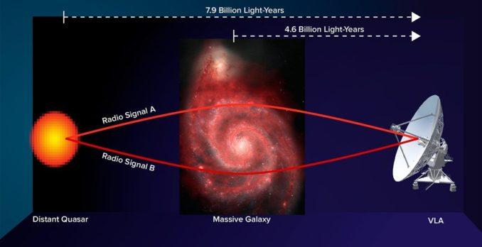 Schematische Darstellung der Gravitationslinse, welche die Messung des Magnetfeldes einer Galaxie ermöglichte. (Credit: Bill Saxton, NRAO / AUI / NSF; NASA, Hubble Heritage Team, (STScI / AURA), ESA, S. Beckwith (STScI). Additional Processing: Robert Gendler)