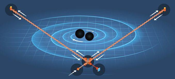 Diese schematische Darstellung zeigt, wie die Gravitationswellen zweier kollidierender Schwarzer Löcher gemessen wurden. (Credit: Illustration: Johan Jarnestad)