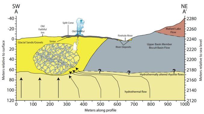 Schematische Darstellung des hydrogeologischen Systems um den Geysir Old Faithful, wie es von den Ergebnissen der aktuellen Studie vorgeschlagen wird. (Credit: Photo credit: Sin-Mei Wu)