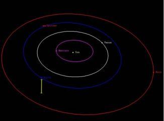 Diese Grafik zeigt die Position des Weltraumteleskops Spitzer in Bezug zur Position der Erde. (Credits: NASA / Spitzer Space Telescope)