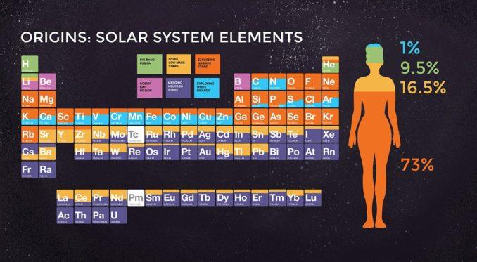 Das Periodensystem der Elemente. Die Grafik zeigt, durch welche Prozesse die jeweiligen Elemente entstanden sind. (Credits: NASA / CXC / K. Divona)