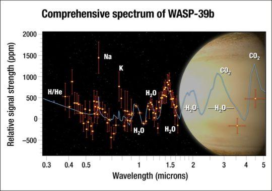 Illustration des Exoplaneten WASP-39b im Hintergrund mit dem Spektrum seiner Atmosphäre. (Credits: NASA, ESA, G. Bacon and A. Feild (STScI), and H. Wakeford (STScI / Univ. of Exeter)