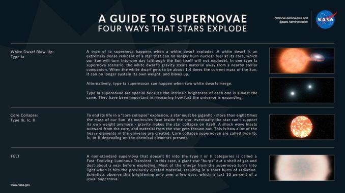 Verschiedene Supernova-Typen im Überblick. (Credits: NASA / JPL-Caltech)