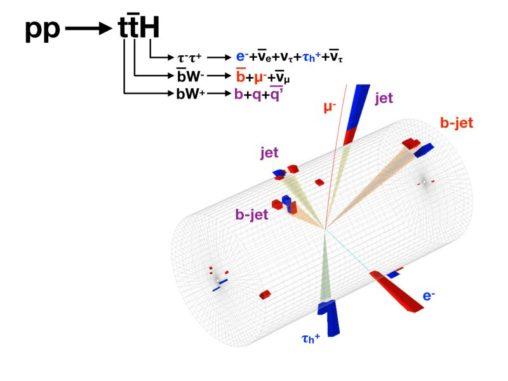 Ein Ereigniskandidat für die Produktion eines Top-Quarks und eines Top-Antiquarks in Verbindung mit einem Higgs-Boson im CMS-Experiment. Das Higgs-Boson zerfällt in ein Tau+-Lepton, das wiederum in Hadronen und Tau- zerfällt. Letzteres zerfällt in ein Elektron. Die Symbole der Zerfallsprodukte sind blau markiert. Das Top-Quark zerfällt in drei Strahlen aus leichteren Teilchen (violette Bezeichnungen). Das Top-Antiquark zerfällt in ein Myon und einen b-Jet (rote Bezeichnungen). (Credit: Image: CMS / CERN)