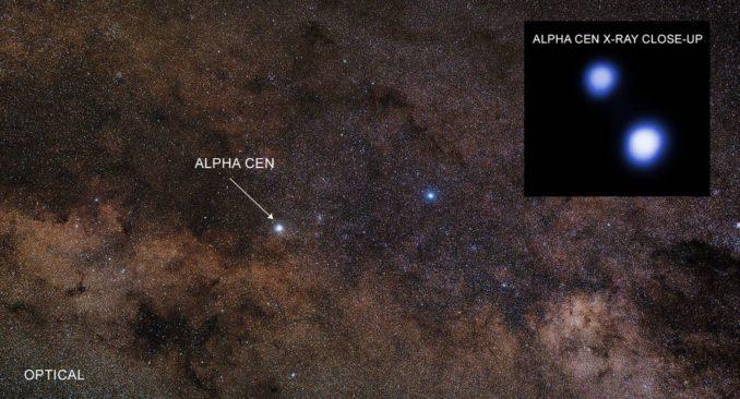 Weitfeldaufnahme der Umgebung von Alpha Centauri. Das kleine Bild ist eine Nahaufnahme der beiden Hauptsterne im Röntgenbereich. (Credits: X-ray: NASA / CXC / University of Colorado / T.Ayres; Optical: Zdeněk Bardon / ESO)
