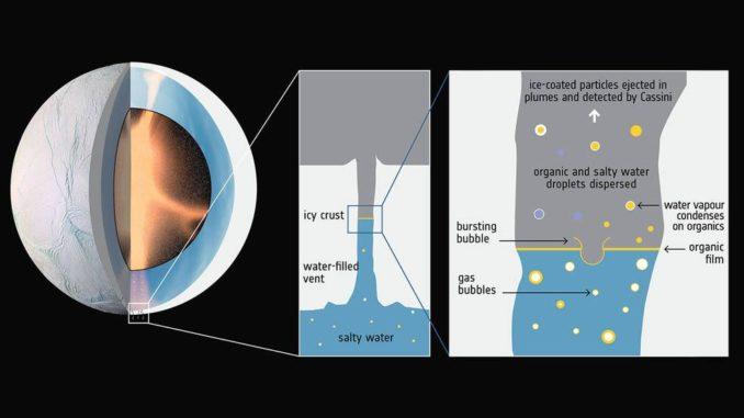Schematische Darstellung von hydrothermalen Aktivitäten, die komplexe organische Moleküle durch aufsteigende Gasblasen in die oberen Wasserschichten des Ozeans unter der Oberfläche von Enceladus bringen könnten. (Credits: ESA; F. Postberg et al (2018))