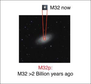 Diese Grafik zeigt unten die Galaxie M64. Sie dient als Beispiel dafür, wie die vermutete Vorgängergalaxie M32p ausgesehen haben könnte, bevor sie mit der Andromeda-Galaxie verschmolz und zur kompakten Galaxie M32 (oben) wurde. (Credits: University of Michigan)