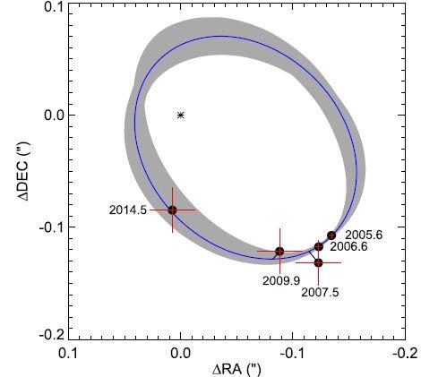 Schematische Darstellung der Umlaufbahn von Polaris Ab um den hellen Cepheiden Polaris Aa. (Credits: Evans et al. 2018)
