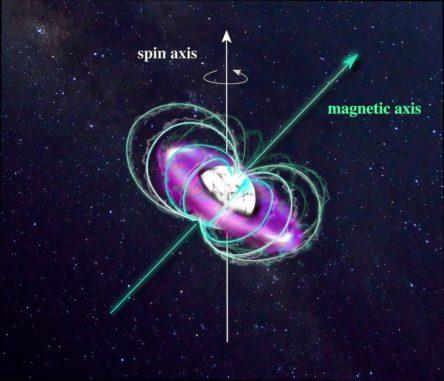 Illustration des heißen Weißen Zwergs GALEX J014636.8+323615 (weiß) und seiner ultraheißen circumstellaren Magnetosphäre (violett). (Credit: N. Reindl)