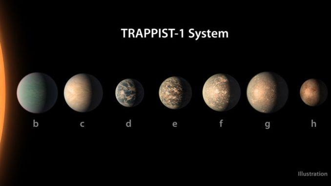Illustration der sieben Planeten um den M-Zwerg TRAPPIST-1. (Credits: NASA)