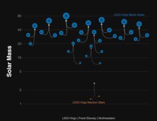 Diese Grafik zeigt die bislang gefundenen Gravitationswellenereignisse und deren Quellen. (Credits: LIGO-Virgo / Frank Elavsky / Northwestern)