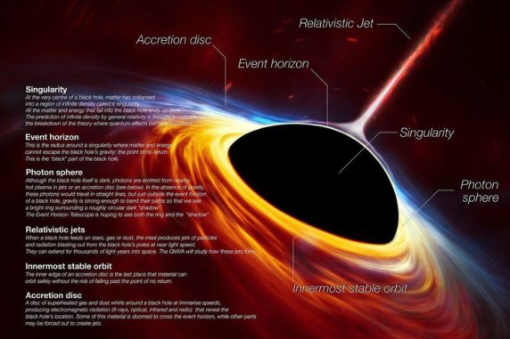 Die Anatomie eines Schwarzen Lochs. (Credit: European Southern Observatory)