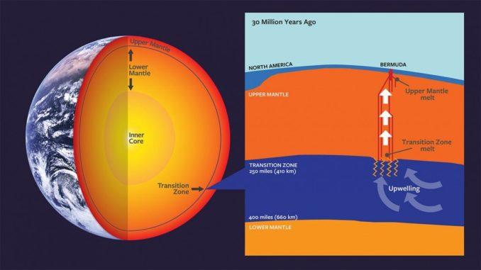 Schematische Darstellung des Erdinneren mit dem Kern, dem Mantel und der Übergangszone zwischen dem oberen und dem unteren Mantel. (Credits: Wendy Kenigsberg / Clive Howard – Cornell University, modified from Mazza et al. (2019))