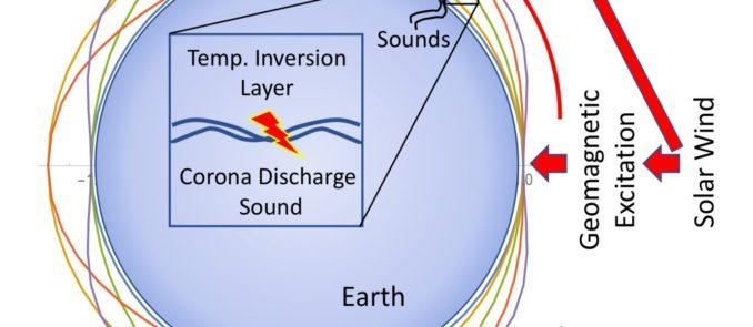 Schematische Darstellung der Klangerzeugung während Polarlicht-Ereignissen. (Credit: Aalto University)