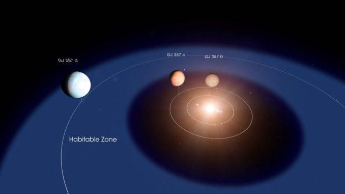 Schematische Darstellung des Sternsystems GJ 357 mit den drei Planeten. (Credits: NASA's Goddard Space Flight Center / Chris Smith)