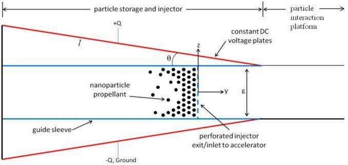 Schematischer Aufbau der Simulation zur Beschleunigung von Nanoteilchen. (Credits: University of Illinois)