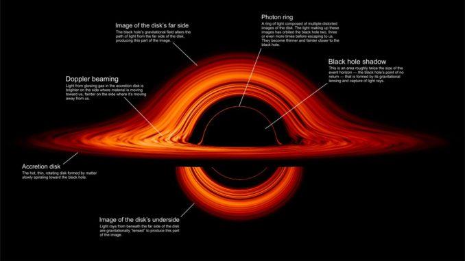 Visualisierung der Scheibe um ein Schwarzes Loch – beschriftete Version. (Credit: NASA's Goddard Space Flight Center / Jeremy Schnittman)