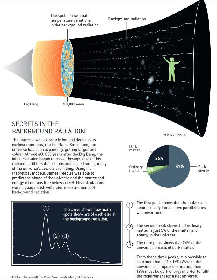 Schematische Darstellung der Entwicklung des Universums nach dem Urknall. (Credit: © Johan Jarnestad / The Royal Swedish Academy of Sciences)