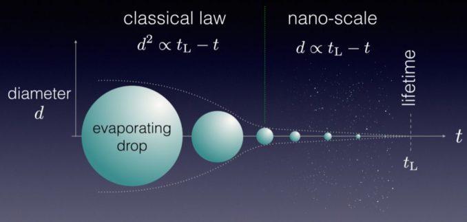 Veränderung des Durchmessers eines Tröpfchens vom Makro- zum Nanobereich. (Credits: University of Warwick)