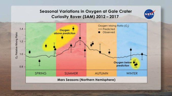 Saisonale Veränderungen des Sauerstoffgehaltes in der Marsluft im Gale-Krater. (Credits: Melissa Trainer / Dan Gallagher / NASA Goddard)