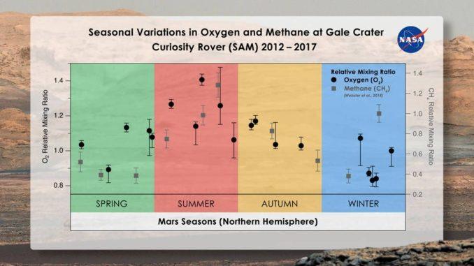 Saisonale Veränderungen des Sauerstoff- und Methangehaltes in der Marsluft im Gale-Krater. (Credits: Melissa Trainer / Dan Gallagher / NASA Goddard)