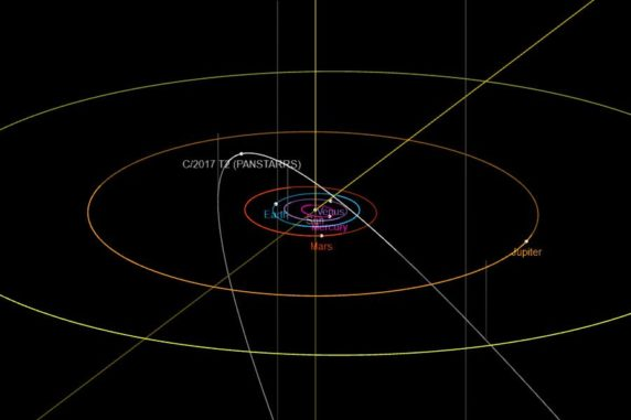 Orbitaldiagramm des Kometen C/2017 T2 (PANSTARRS). (Credit: NASA / JPL)