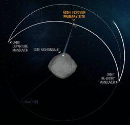 Diese Grafik zeigt den Verlauf der Überflüge von OSIRIS-REx über Nightingale auf dem Asteroiden Bennu. (Credits: NASA / Goddard / University of Arizona)