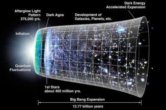Diese Grafik zeigt die Entwicklung des Universums seit dem Urknall. (Credits: NASA / WMAP Science Team)