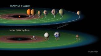 Schematischer Vergleich des Systems TRAPPIST-1 mit dem inneren Sonnensystem. (Credits: NASA / JPL-Caltech)