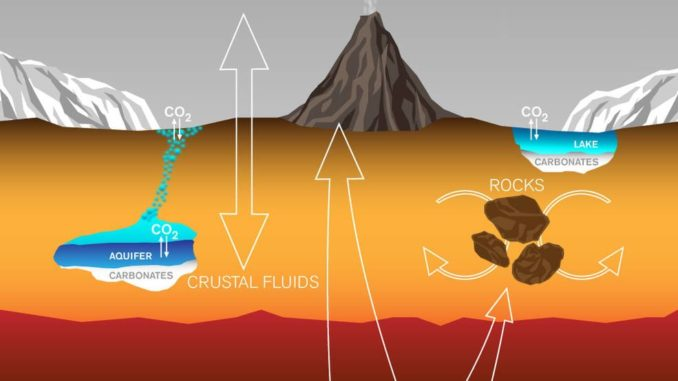 Diese Grafik zeigt Prozesse, durch die Kohlenstoff zwischen dem Marsinneren, dem Oberflächengestein, den Polkappen, Wasser und der Atmosphäre ausgetauscht wird. (Credits: Lance Hayashida / Caltech)