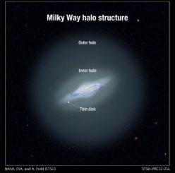 Schematische Darstellung der Milchstraßen-Galaxie mit ihrem Halo. (Credits: NASA, ESA, and A. Feild (STScI))