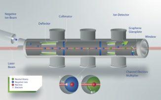 Schematischer Aufbau des Experiments zur Messung der Elektronenaffinität von Astat. (Credit: Image: D. Leimbach et al.)