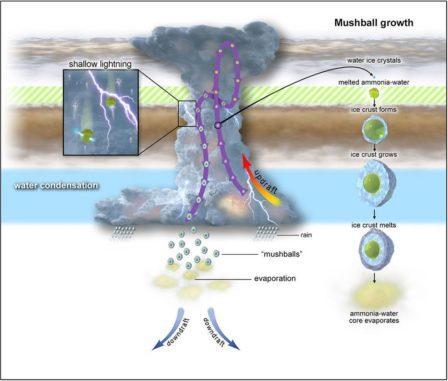 Diese Grafik veranschaulicht den Entstehungsprozess des beobachteten Blitzes. (Credits: NASA / JPL-Caltech / SwRI / CNRS)