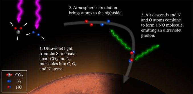 Diese Grafik veranschaulicht die Entstehung des ultravioletten Nachtleuchtens auf dem Mars. (Credits: NASA / MAVEN / Goddard Space Flight Center / CU / LASP)