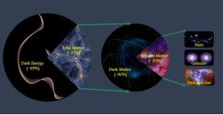 Die anteilige Zusammensetzung des Universums aus Dunkler Energie, Materie und Dunkler Materie. (Credits: UCR / Mohamed Abdullah)