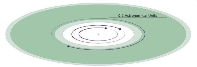 Schematische Darstellung der Planeten um den nahen M-Zwergstern TOI-700. Der dritte Planet, TOI-700d, liegt innerhalb der habitablen Zone des Sterns (grün). (Credits: Rodriguez et al 2020)