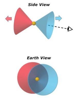 Diese Grafik zeigt das Zustandekommen des Blue Ring Nebula von der Erde aus betrachtet. (Credits: Mark Seibert)