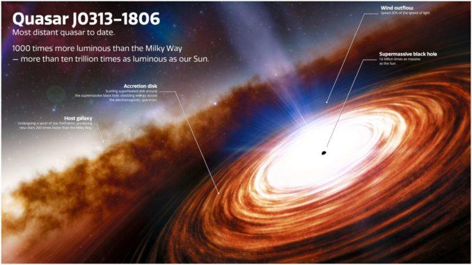 Künstlerische Darstellung des Quasars J0313-1806 etwa 670 Millionen Jahre nach dem Urknall. (Credit: NOIRLab / NSF / AURA / J. da Silva)