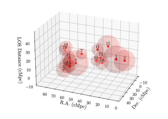 Die räumliche Verteilung von 16 spektroskopisch bestätigten Protoclustern. (Credits: Carnegie Institution for Science)