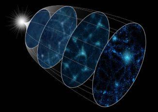 Schematische Darstellung der Entwicklung des Universums von der Inflation (links) bis zur Gegenwart (rechts). (Credit: The Institute of Statistical Mathematics)