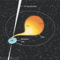Schematischer Aufbau des Röntgendoppelsternsystems Her X-1, bestehend aus einem Pulsar und einem normalen Stern. (Credits: Image: Thomas Gray)