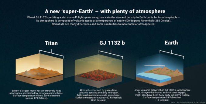 Schematischer Vergleich zwischen dem Saturnmond Titan, dem Exoplaneten GJ 1132b und der Erde. (Credits: NASA / JPL-Caltech / Lizbeth B. De La Torre)