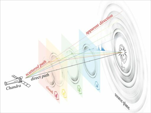 Diese Illustration verdeutlicht, wie die Ringe um V404 Cygni entstehen. Aus Gründen der Einfachheit werden hier nur vier Ringe dargestellt. (Credits: Univ. of Wisconsin-Madison / S.Heinz)