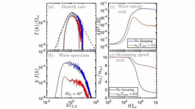 Diese Illustration zeigt, wie die Wellen und Teilchen interagieren. Die Amplitude der Welle nimmt zu und die Driftgeschwindigkeit der Teilchen nimmt aufgrund von Streuungseffekten ab. (Credits: A. Marcowith, A.J. van Marle, and I. Plotnikov)
