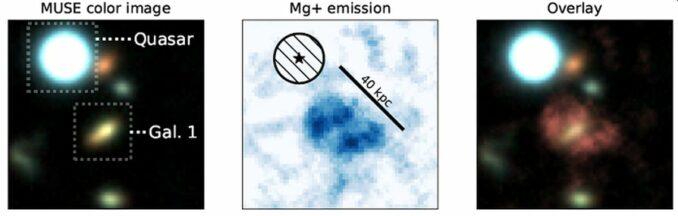 Links: Der Quasar und die Galaxie, die in dieser Studie beobachtet wurden. Mitte: Der Magnesium enthaltende Nebel mit Größenskala. Rechts: Überblendung des Nebels und der Galaxie Gal1. (Credits: Johannes Zabl)